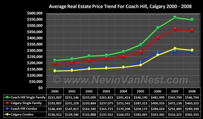 Average House Price Trend For Coach Hill 2000 - 2008