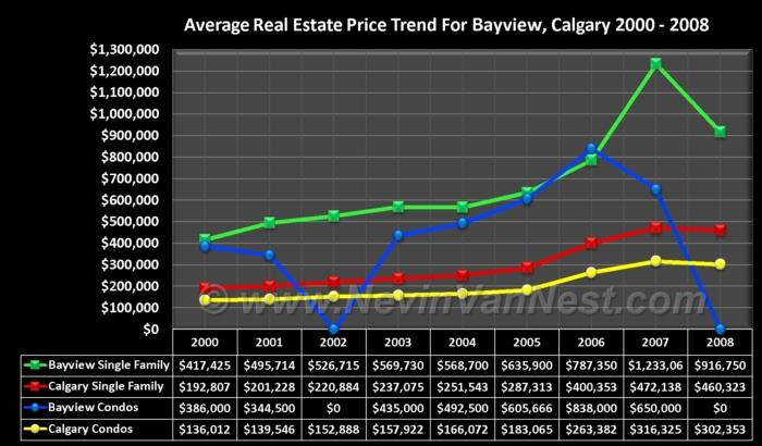 Average House PriceTrend For Bayview 2000 - 2008