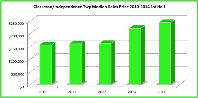 clarkston mi home sales prices median sales price