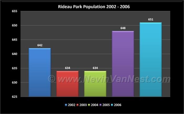 Rideau Park Population 2002 - 2006
