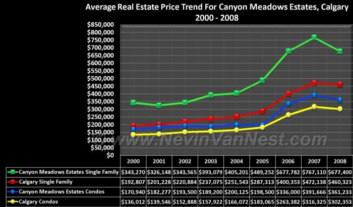 Average House Price Trend For Canyon Meadows Estates 2000 - 2008