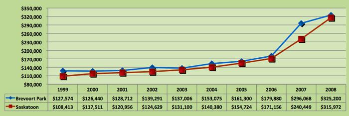 Average House Price Trend for Brevoort Park, Saskatoon