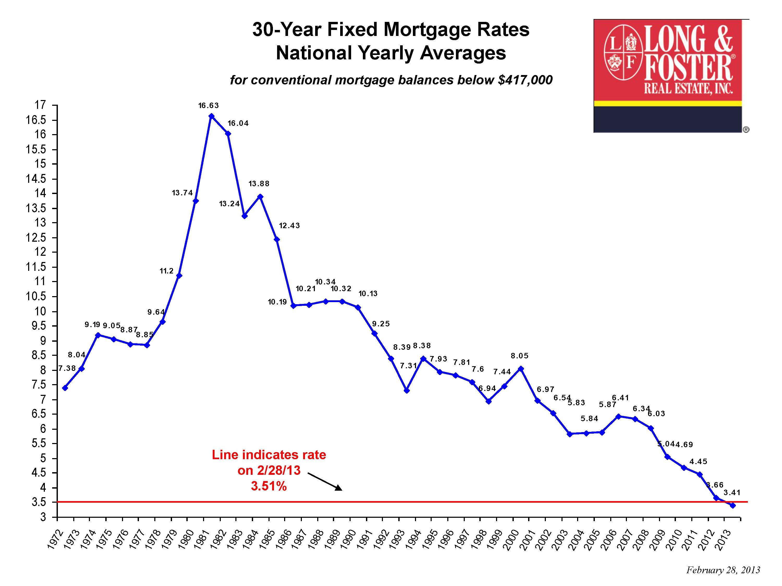 30 Year Mortgage Interest Rate Chart