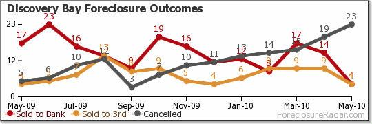Discovery Bay Foreclosure Outcomes