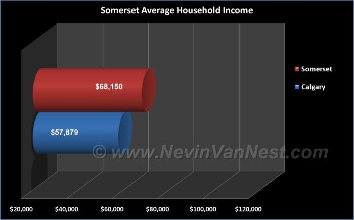 Average Household Income For Somerset Residents