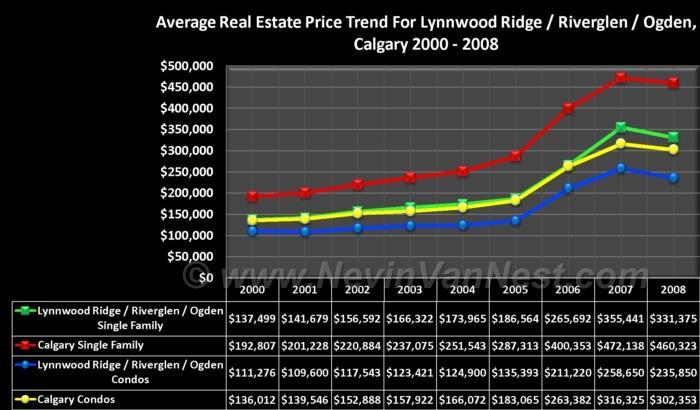 Average House Price Trend For Lynnwood Ridge, Riverglen, & Ogden 2000 - 2008