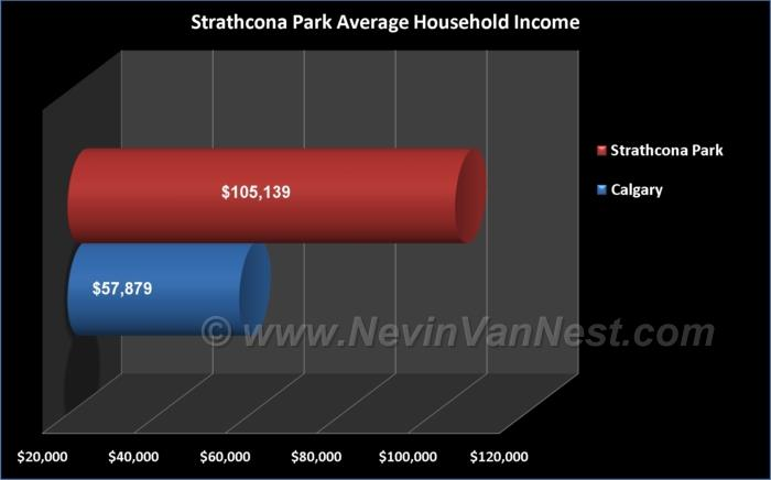 Average Household Income For Strathcona Park Residents
