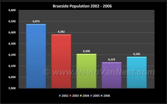 Braeside Population 2002 - 2006