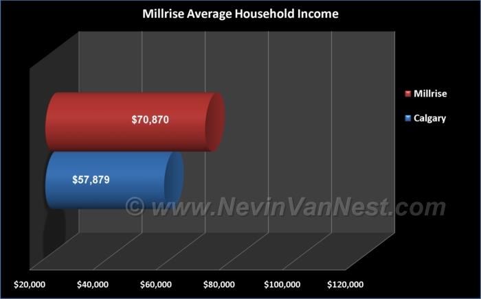 Average Household Income For Millrise Residents