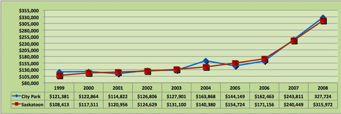Average House Price Trend for City Park, Saskatoon