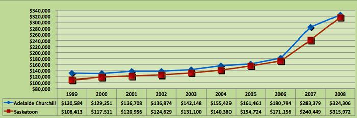 House Price Trend for Adelaide Churchill, Saskatoon
