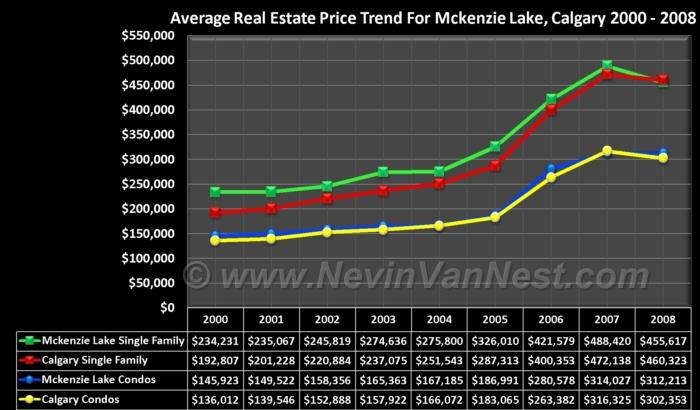 Average House Price Trend For McKenzie Lake 2000 - 2008