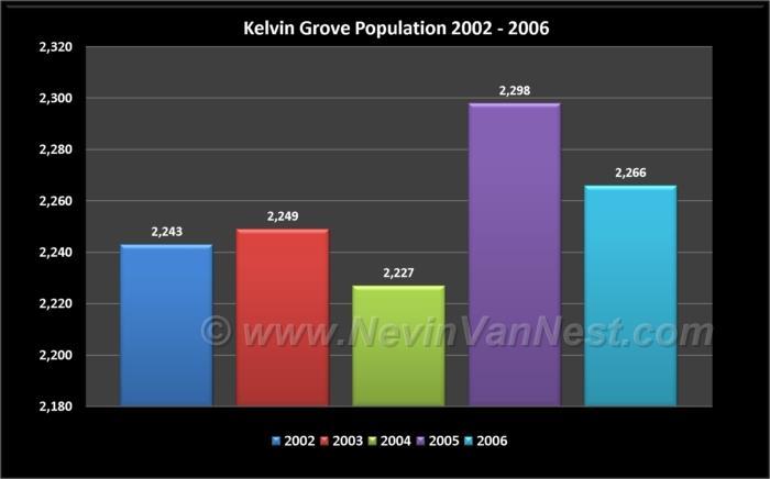 Kelvin Grove Population 2002 - 2006
