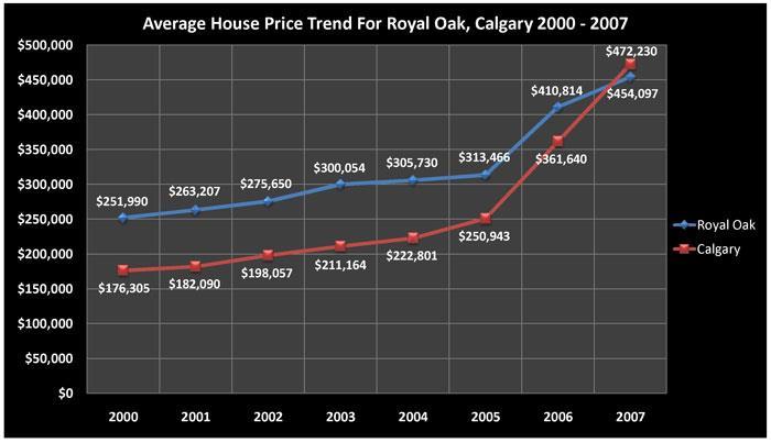 Average House Price Trend for Royal Oak, Calgary 2000 - 2007