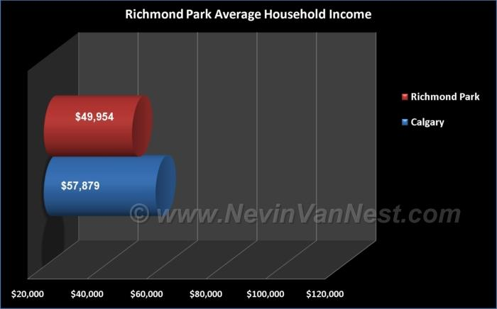 Average Household Income For Richmond Park / Knob Hill Residents
