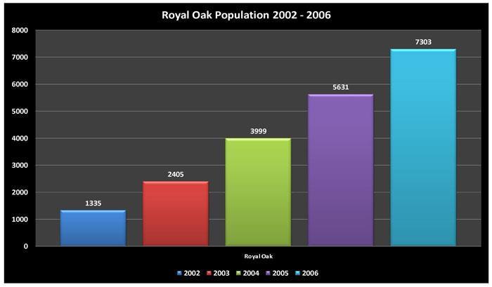 Royal Oak Population