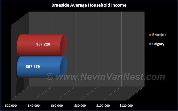 Average Household Income For Braeside Residents