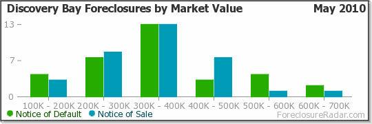 Discovery Bay Foreclosures by Market Value
