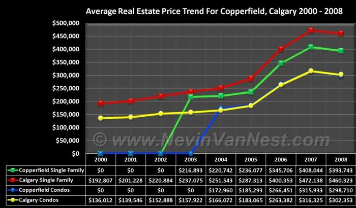 Average House Price Trend For Copperfield 2000 - 2008
