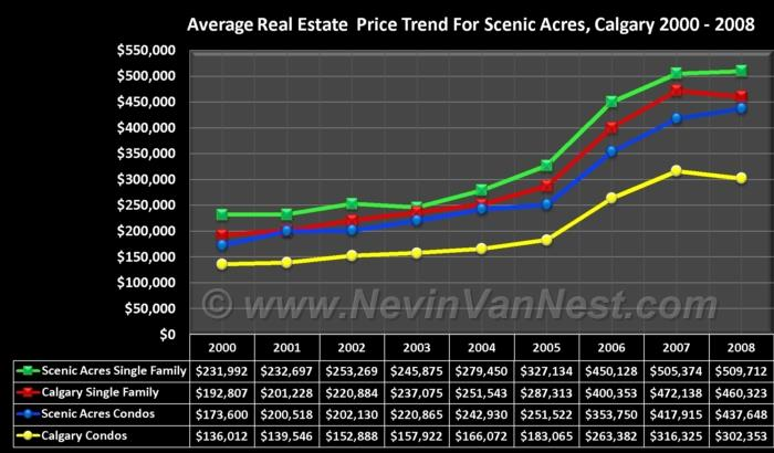 Average House Price Trend For Scenic Acres 2000 - 2008