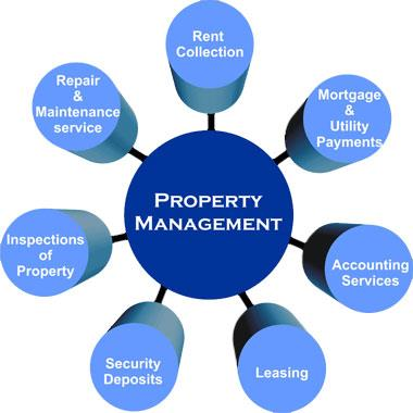Property Management in Mexico