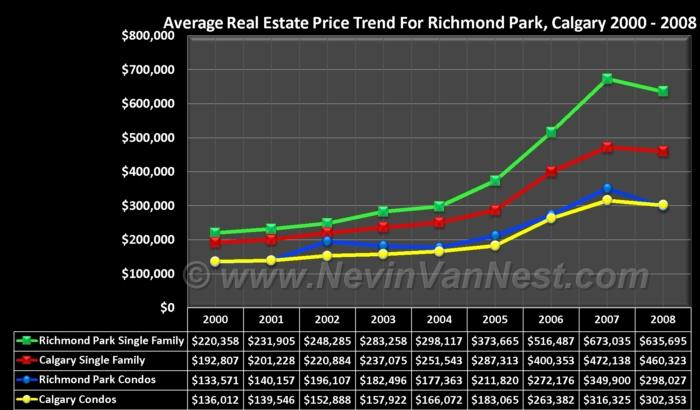 Average House Price Trend For Richmond Park / Knob Hill 2000 - 2008