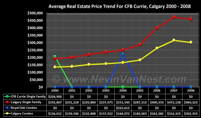 Average House Price Trend For CFB Currie 2000 - 2008