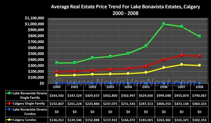 Average House Price Trend For Lake Bonavista Estates 2000 - 2008