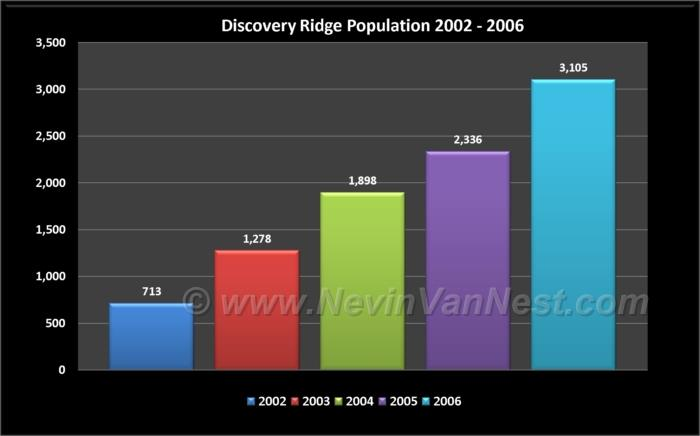 Discovery Ridge Population 2002 - 2006