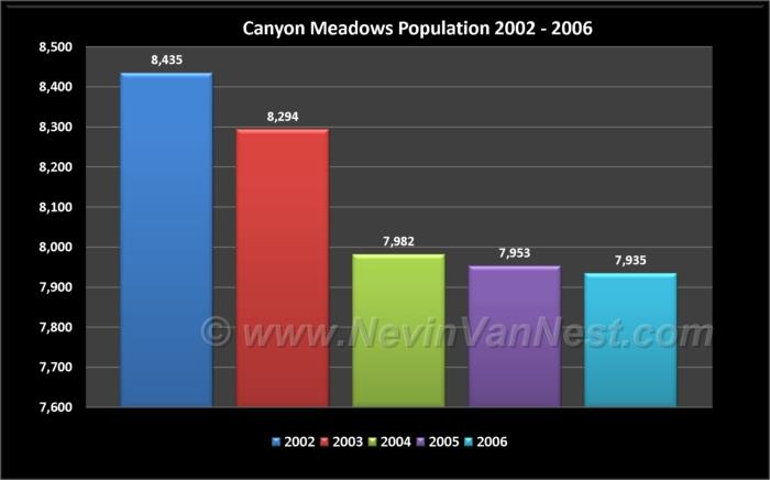 Canyon Meadows Population 2002 - 2006