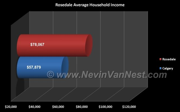 Average Household Income For Rosedale Residents