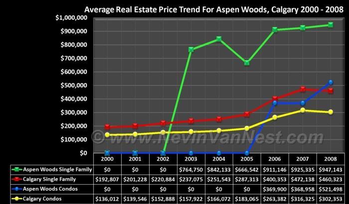 Average House Price Trend For Aspen Woods 2000 - 2008