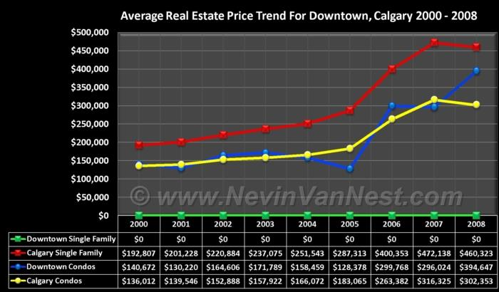 Average House Price Trend For Downtown 2000 - 2008