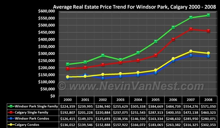 Average House Price Trend For Windsor Park 2000 - 2008