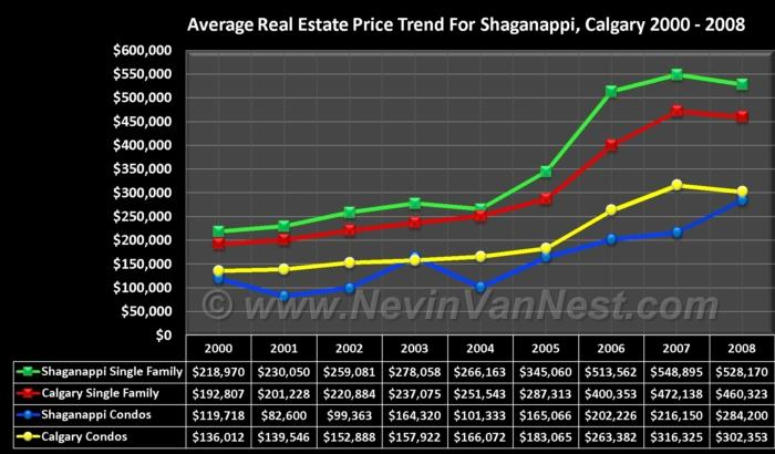 Average House Price Trend For Shaganappi 2000 - 2008