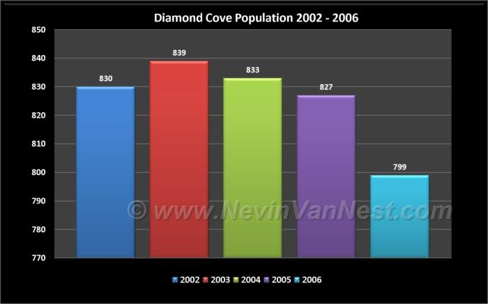Diamond Cove Population 2002 - 2006