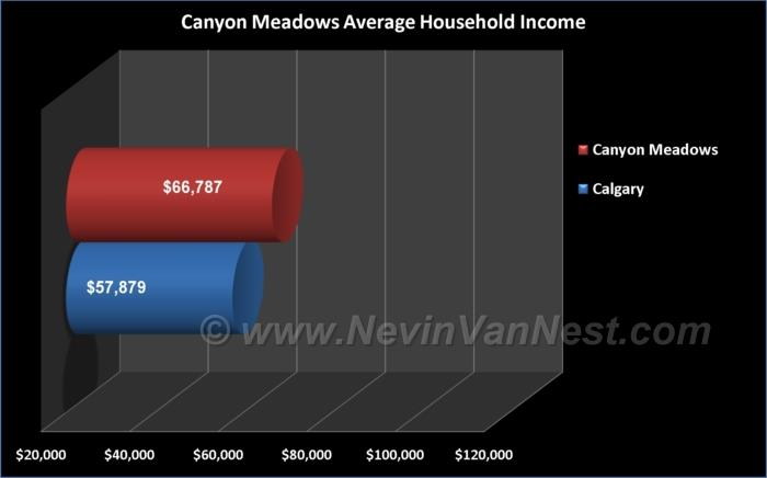 Average Household Income For Canyon Meadows Residents