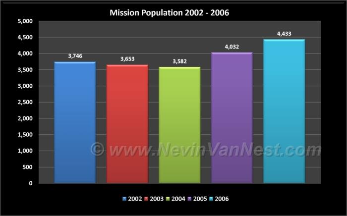 Mission Population 2002 - 2006