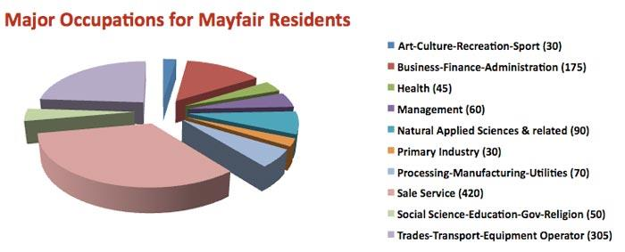 Major Occupations