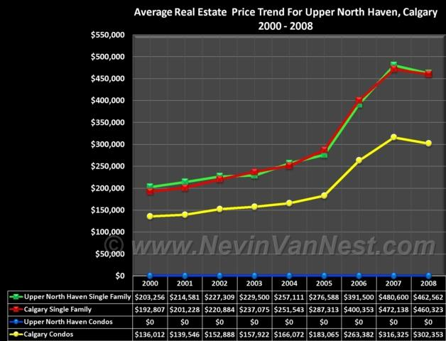 Average House Price Trend For Upper North Haven 2000 - 2008