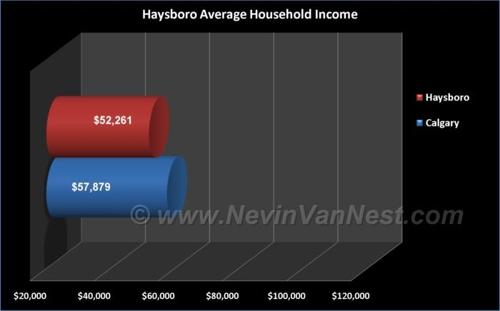 Average Household Income For Haysboro Residents