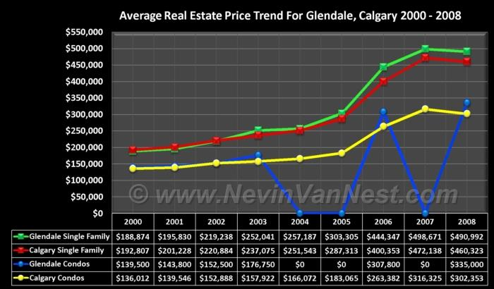 Average House Price Trend For Glendale 2000 - 2008