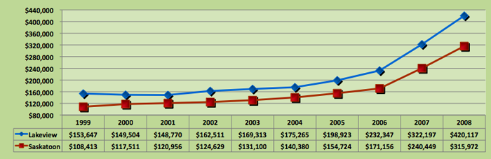 Average House Price Trend for Lakeview, Saskatoon
