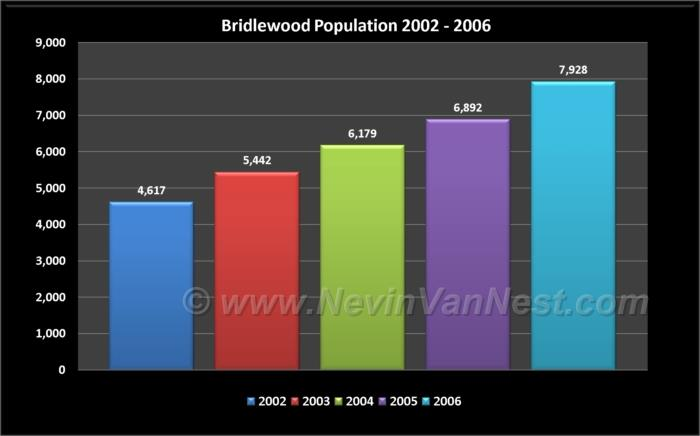 Bridlewood Population 2002 - 2006