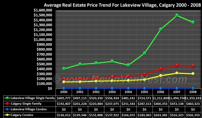 Average House Price Trend For Lakeview Village 2000 - 2008