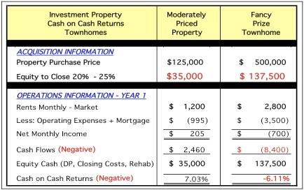 RETURN OF INVESTMENT CHART FOR ROSARITO BEACH
