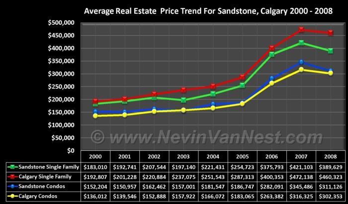 Average House Price Trend For Sandstone 2000 - 2008