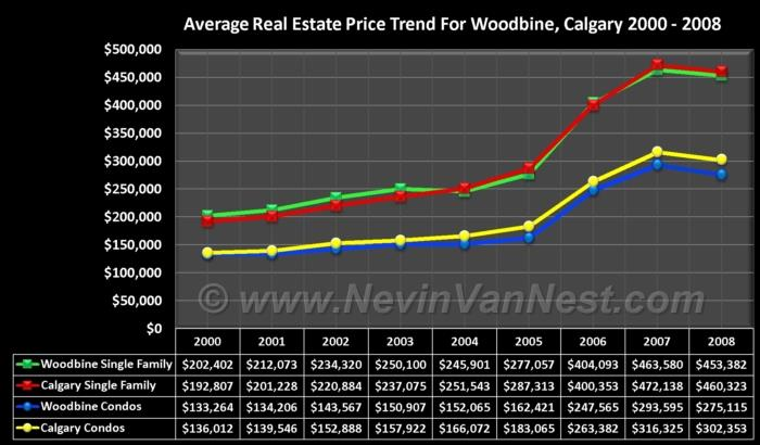 Average House Price Trend For Woodbine 2000 - 2008