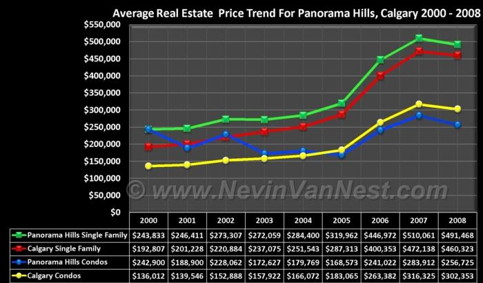 Average House Price Trend For Panorama Hills 2000 - 2008