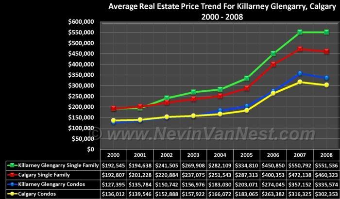 Average House Price Trend For Killarney & Glengarry 2000 - 2008